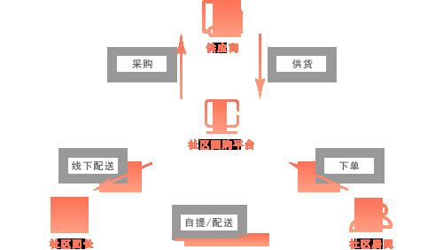 社区团购系统