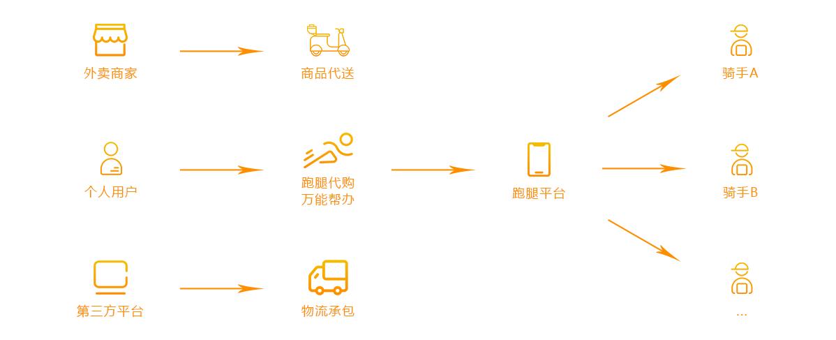 跑腿业务流程图